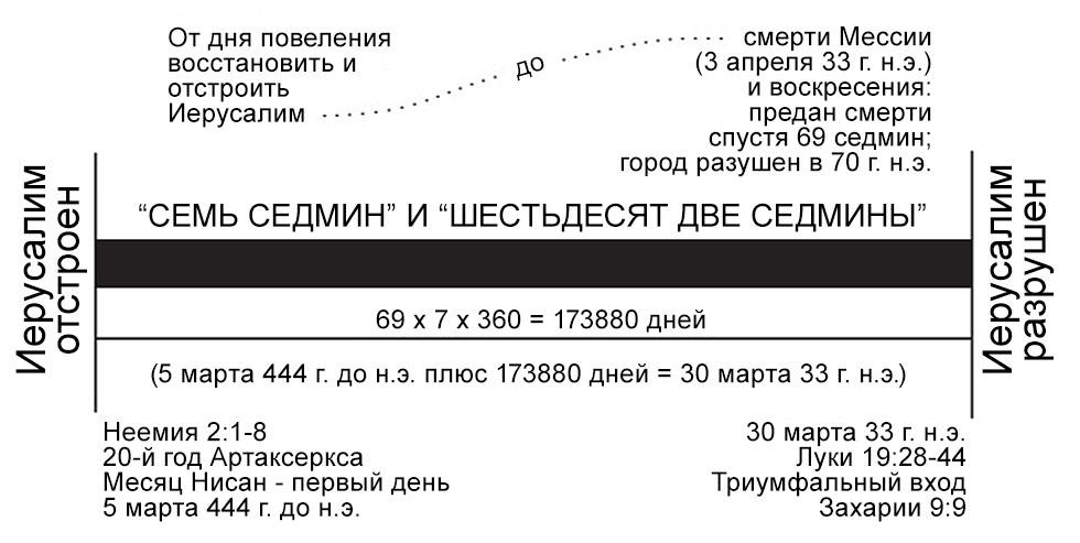 """Взято из диаграммы, приготовленной д-ром Гарольдом Хёхнером для книги """"Надежда"""" Давида Брикнера, 1999 г."""