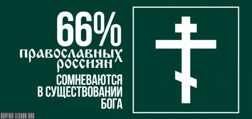 66% православных россиян сомневаются в существовании Бога